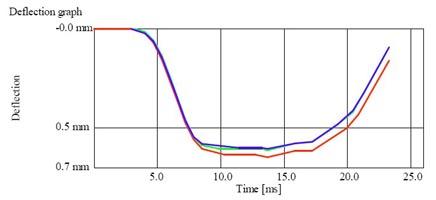 Электронный динамический плотномер грунта ZFG 3.0